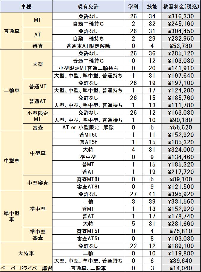 通学ホームページ料金表